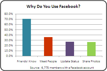 Image result for Why Do People Use Facebook