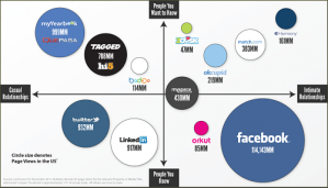Graph of Social Landscape